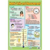 Poster - Metric Units and Measurements